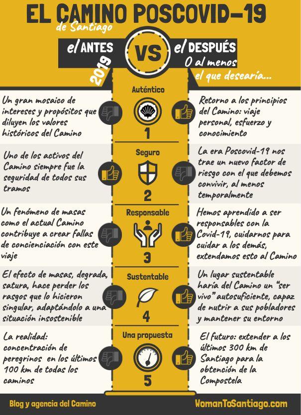 infografía del Camino de Santiago tras el Covid-19